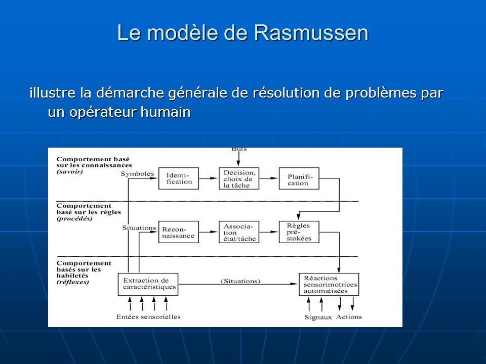 Le modèle de Rasmussen illustre la démarche générale de résolution de problèmes par un opérateur humain