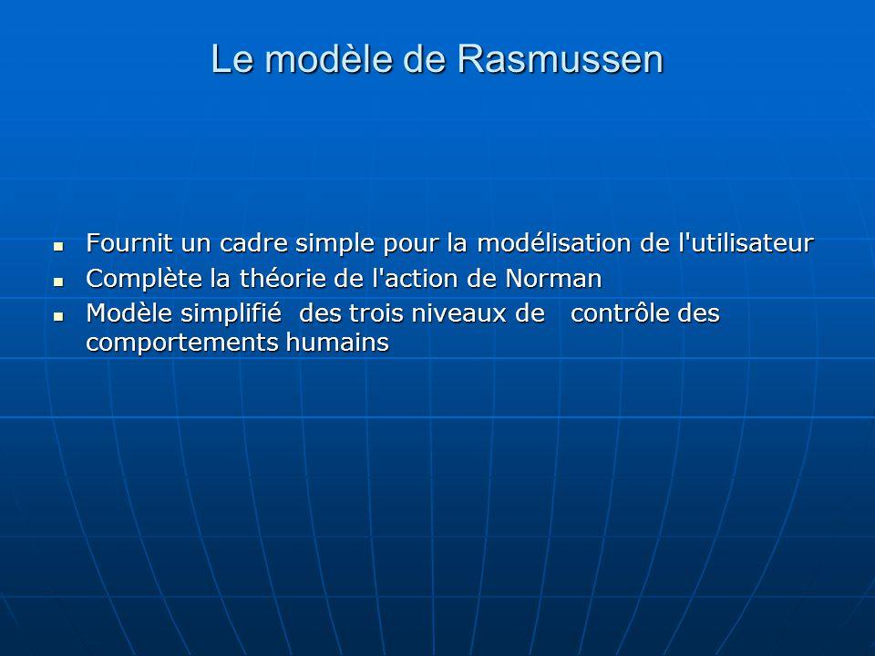 Le modèle de Rasmussen Fournit un cadre simple pour la modélisation de l'utilisateur Fournit un cadre simple pour la modélisation de l'utilisateur Com
