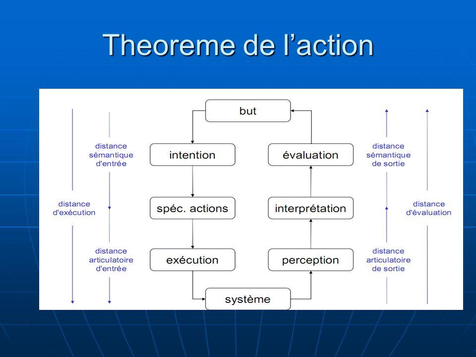 Theoreme de laction