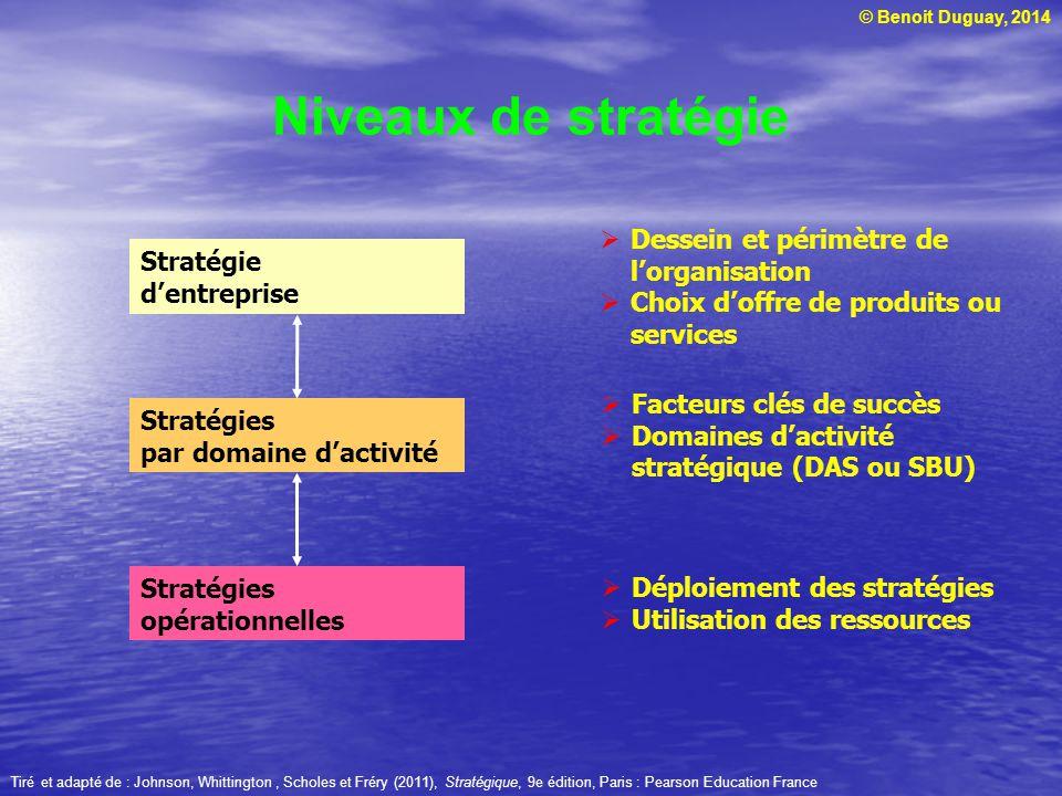 © Benoit Duguay, 2014 Niveaux de stratégie Stratégie dentreprise Stratégies par domaine dactivité Stratégies opérationnelles Dessein et périmètre de lorganisation Choix doffre de produits ou services Facteurs clés de succès Domaines dactivité stratégique (DAS ou SBU) Déploiement des stratégies Utilisation des ressources Tiré et adapté de : Johnson, Whittington, Scholes et Fréry (2011), Stratégique, 9e édition, Paris : Pearson Education France