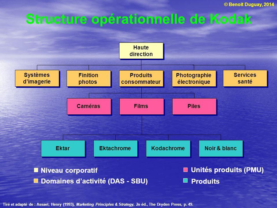 © Benoit Duguay, 2014 Structure opérationnelle de Kodak Tiré et adapté de : Assael, Henry (1993), Marketing Principles & Strategy, 2e éd., The Dryden Press, p.
