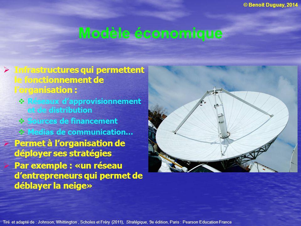 © Benoit Duguay, 2014 Modèle économique Infrastructures qui permettent le fonctionnement de lorganisation : Réseaux dapprovisionnement et de distribution Sources de financement Medias de communication...