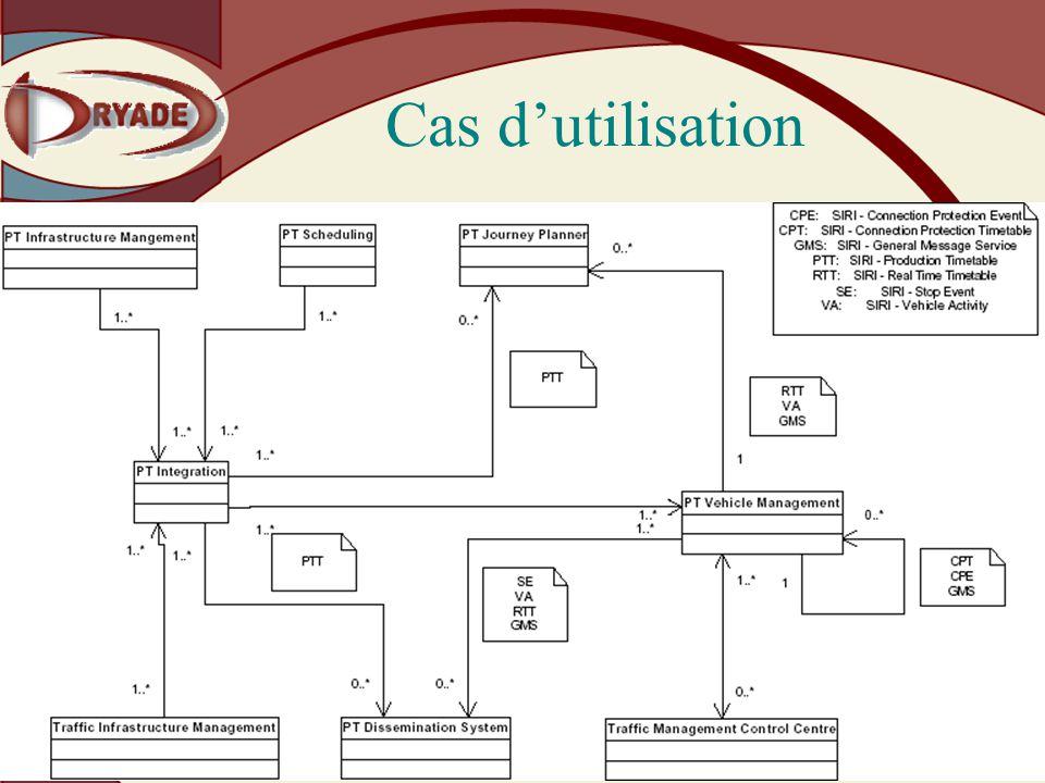 Dryade – Société Anonyme au capital de 38000 223 avenue Pierre Brossolette - 92120 Montrouge Tél 01 42 31 27 22 - Fax 01 42 31 29 66 - www.dryade.net Cas dutilisation