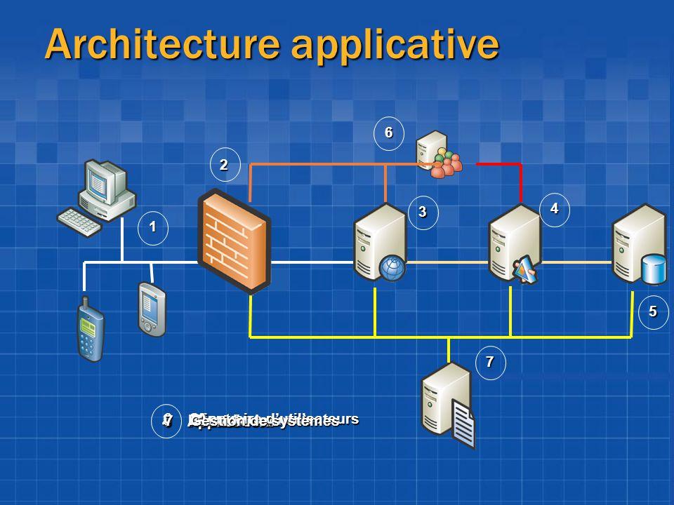 Architecture applicative 2 1 4 3 6 5 7 1Clients 2Pare-feu 3Frontal Web 4Application 5Base de données 6Annuaire dutilisateurs 7Gestion de systèmes