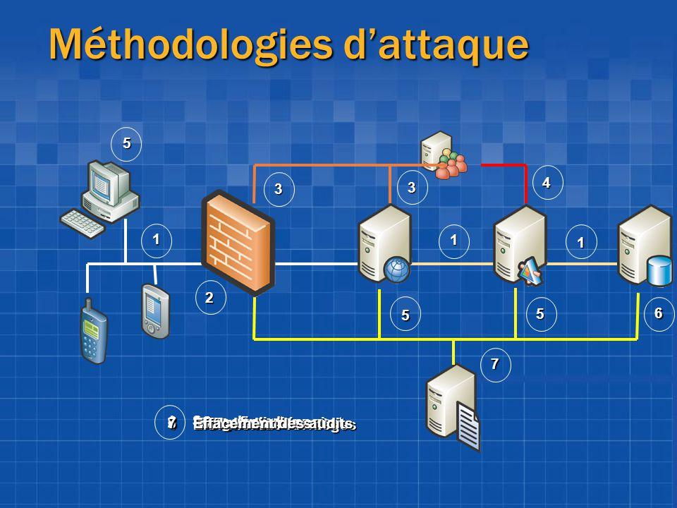 Méthodologies dattaque 2 4 1 1 1 3 3 6 7 5 5 5 1Scan de ports 2Spoofing de paquet 3Attaque dictionnaire 4Élévation de Privilèges 5Défiguration 6Vol de