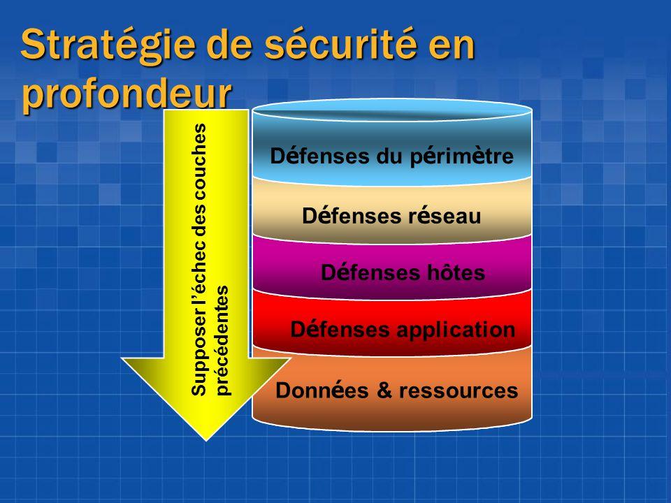 Stratégie de sécurité en profondeur Donn é es & ressources D é fenses application D é fenses hôtes D é fenses r é seau D é fenses du p é rim è tre Sup