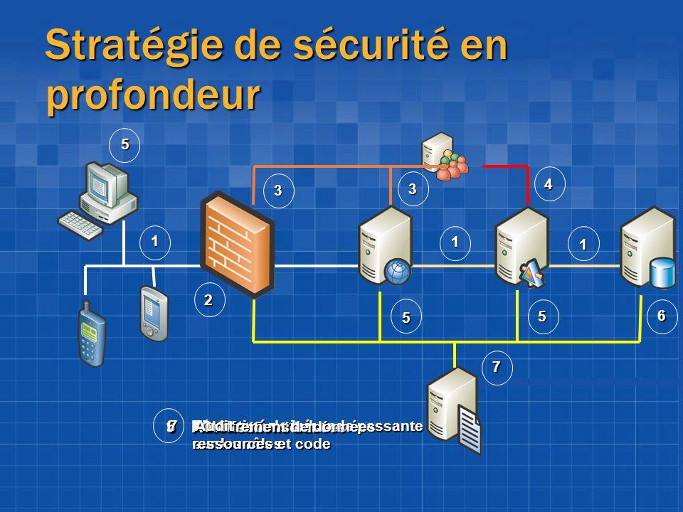 Stratégie de sécurité en profondeur 2 4 1 1 1 3 3 6 7 5 5 5 1Réseau sécurisé 2Limitation de la bande passante 3Authentification 4Autorisations basées