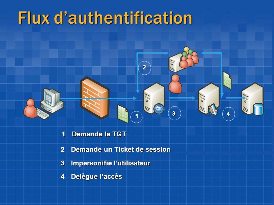 Flux dauthentification 4Delègue laccès 4 3Impersonifie lutilisateur 3 2Demande un Ticket de session 2 1Demande le TGT 1 1