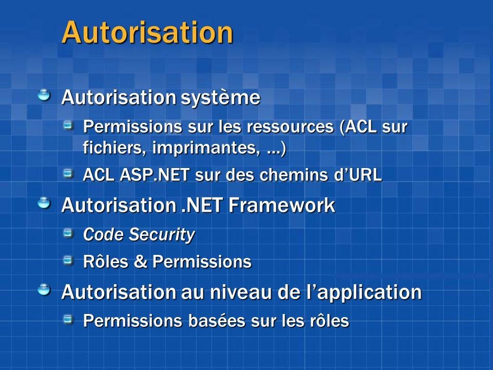 Autorisation Autorisation système Permissions sur les ressources (ACL sur fichiers, imprimantes, …) ACL ASP.NET sur des chemins dURL Autorisation.NET
