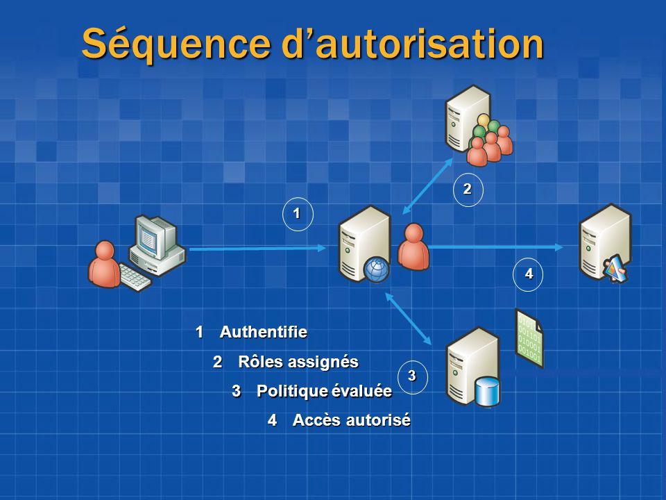 Séquence dautorisation 1Authentifie 1 2 2Rôles assignés 3 3Politique évaluée 4 4Accès autorisé
