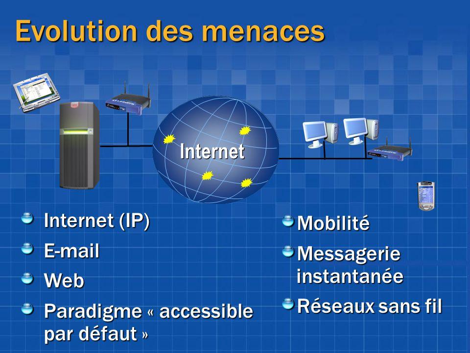 Evolution des menaces Internet (IP) E-mailWeb Paradigme « accessible par défaut » Mobilité Messagerie instantanée Réseaux sans fil Internet