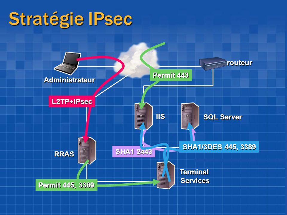 Stratégie IPsec Administrateur RRAS IIS SQL Server Terminal Services routeur Permit 443 SHA1 2443 L2TP+IPsec Permit 445, 3389 SHA1/3DES 445, 3389