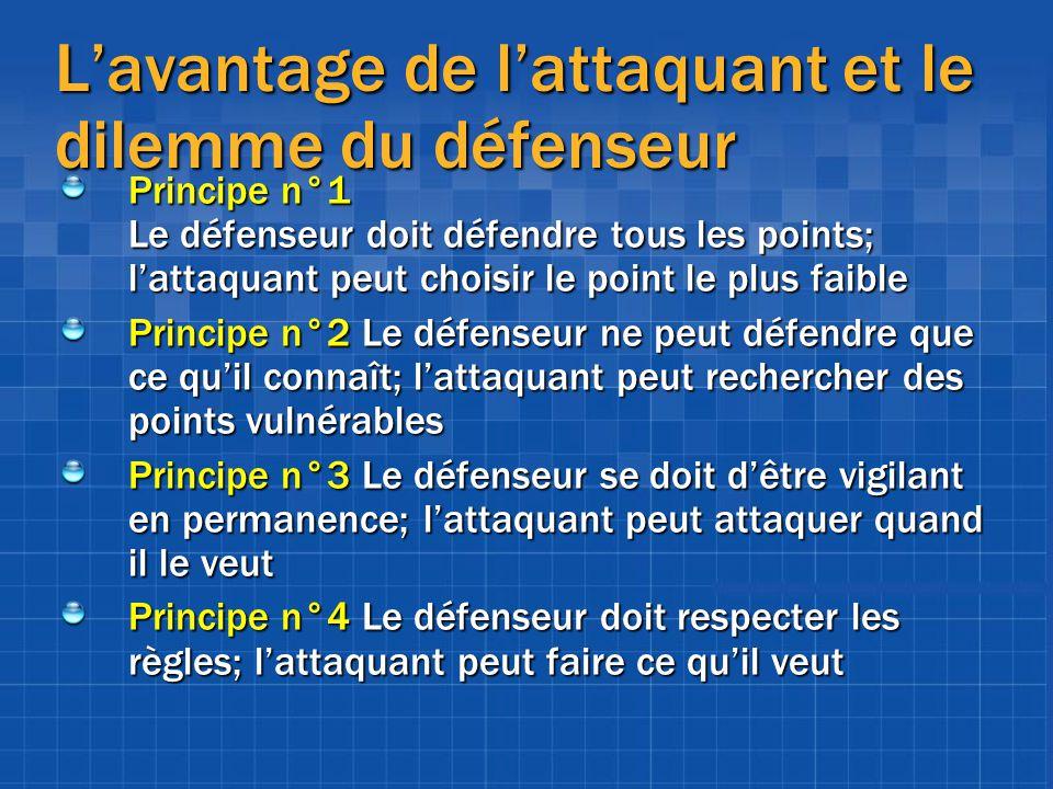 Lavantage de lattaquant et le dilemme du défenseur Principe n°1 Le défenseur doit défendre tous les points; lattaquant peut choisir le point le plus f