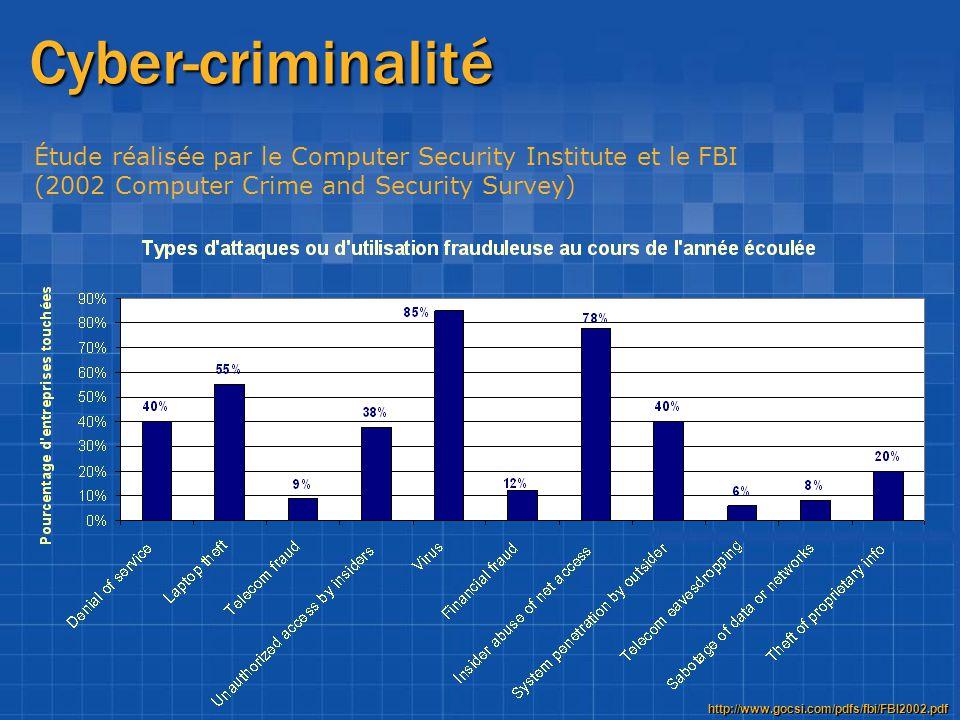 Cyber-criminalité Étude réalisée par le Computer Security Institute et le FBI (2002 Computer Crime and Security Survey) http://www.gocsi.com/pdfs/fbi/