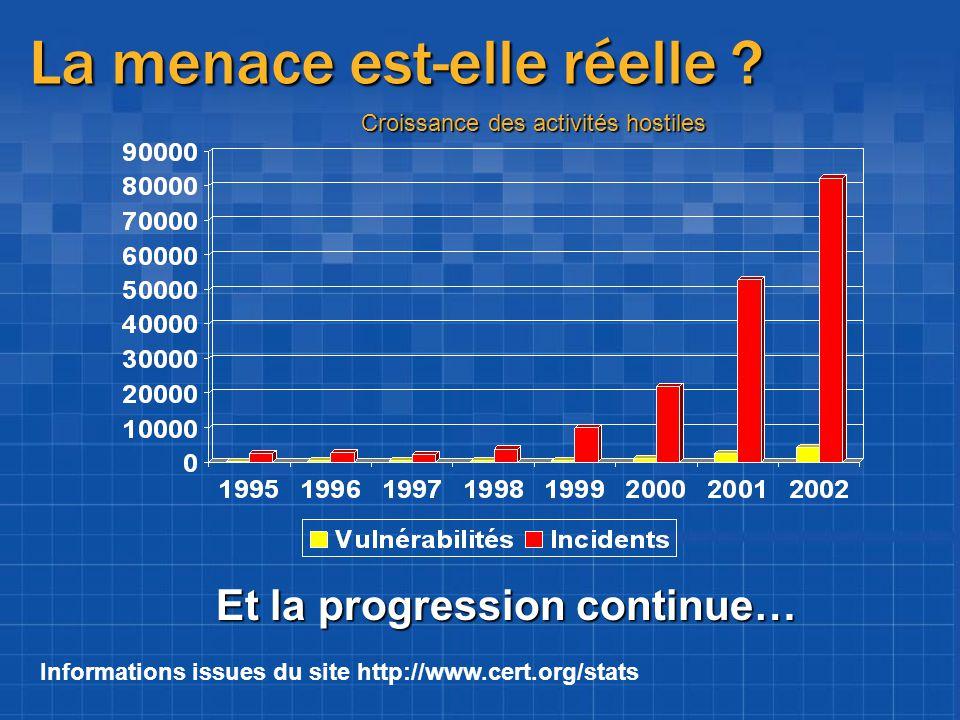 La menace est-elle réelle ? Informations issues du site http://www.cert.org/stats Croissance des activités hostiles Et la progression continue…