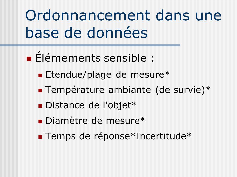 Ordonnancement dans une base de données Élémements sensible : Etendue/plage de mesure* Température ambiante (de survie)* Distance de l'objet* Diamètre