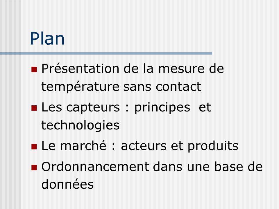 Plan Présentation de la mesure de température sans contact Les capteurs : principes et technologies Le marché : acteurs et produits Ordonnancement dan