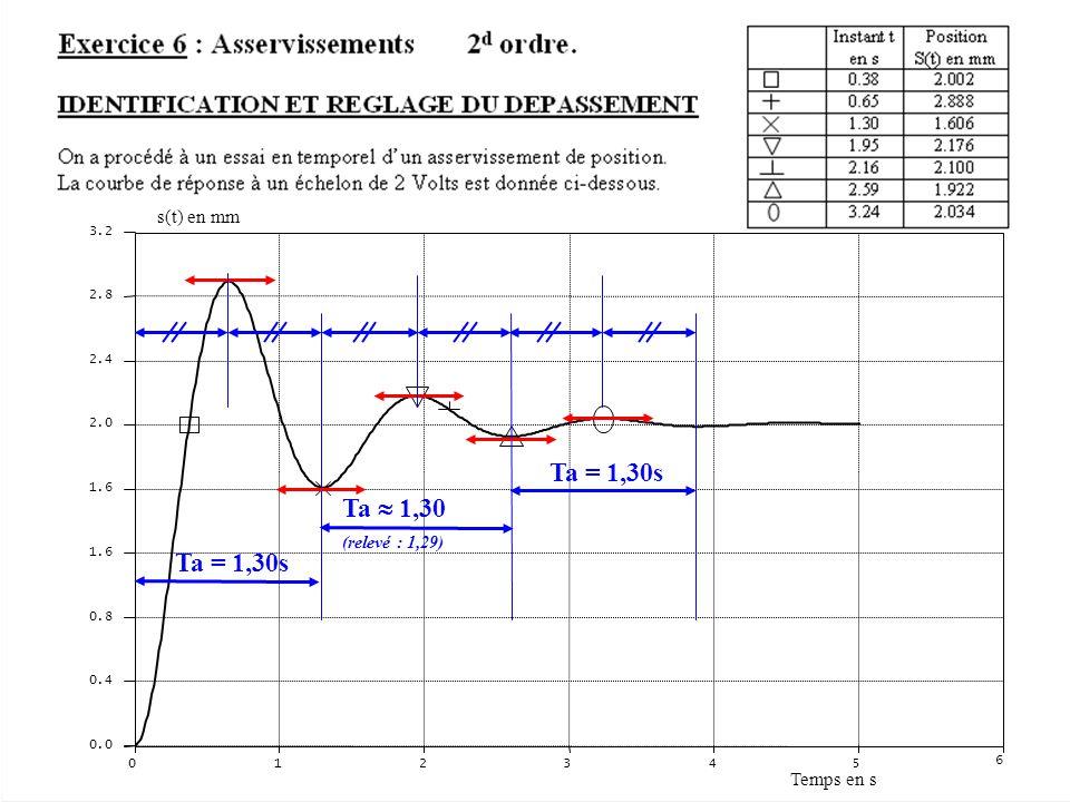 012345 6 0.0 0.4 0.8 1.6 2.0 2.4 2.8 3.2 Temps en s s(t) en mm Ta = 1,30s Ta 1,30 (relevé : 1,29) Ta = 1,30s