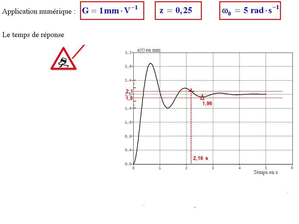 1 Tr5% = 2,16 s 012345 6 0.0 0.4 0.8 1.6 2.0 2.4 2.8 3.2 Temps en s s(t) en mm 1,9 2,1 2,16 s 1,96 0,1