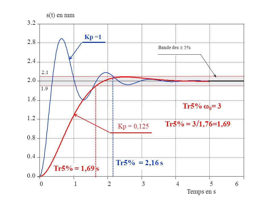 0123456 0.0 0.4 0.8 1.2 1.6 2.0 2.4 2.8 3.2 Temps en s s(t) en mm Kp =1 2.1 1.9 Bande des 5% Tr5% = 1,69 s Tr5% = 2,16 s Tr5% 0 = 3 Tr5% = 3 / 1,76=1,69 Kp = 0,125