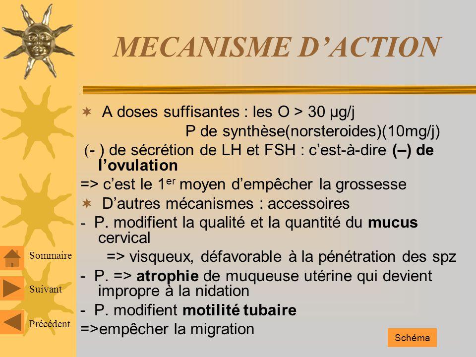 MECANISME DACTION A doses suffisantes : les O > 30 µg/j P de synthèse(norsteroides)(10mg/j) ( - ) de sécrétion de LH et FSH : cest-à-dire (–) de lovulation => cest le 1 er moyen dempêcher la grossesse Dautres mécanismes : accessoires - P.