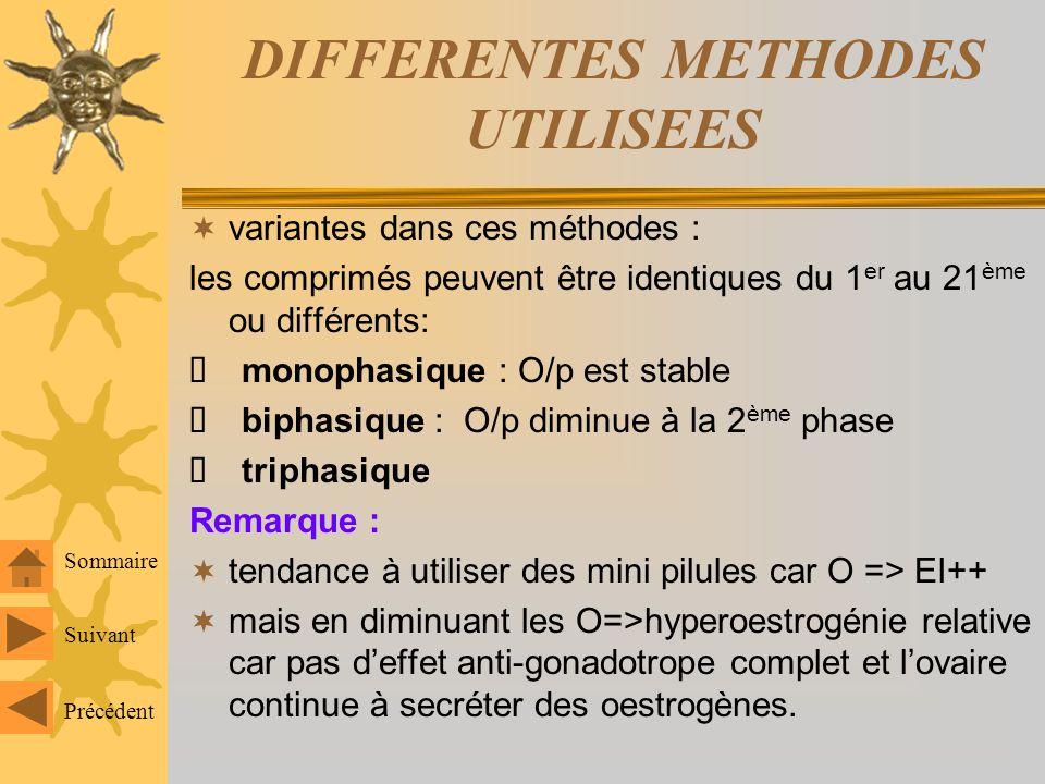 DIFFERENTES METHODES UTILISEES variantes dans ces méthodes : les comprimés peuvent être identiques du 1 er au 21 ème ou différents: monophasique : O/p est stable biphasique : O/p diminue à la 2 ème phase triphasique Remarque : tendance à utiliser des mini pilules car O => EI++ mais en diminuant les O=>hyperoestrogénie relative car pas deffet anti-gonadotrope complet et lovaire continue à secréter des oestrogènes.