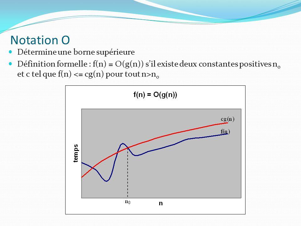 Notation O Détermine une borne supérieure Définition formelle : f(n) = O(g(n)) sil existe deux constantes positives n 0 et c tel que f(n) n 0