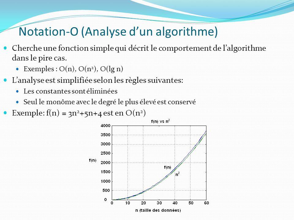Notation-O (Analyse dun algorithme) Cherche une fonction simple qui décrit le comportement de lalgorithme dans le pire cas. Exemples : O(n), O(n 2 ),