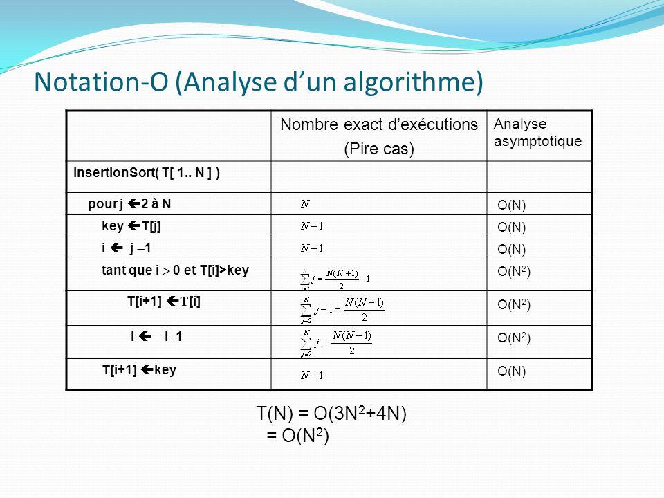 Notation-O (Analyse dun algorithme) Nombre exact dexécutions (Pire cas) Analyse asymptotique InsertionSort( T[ 1.. N ] ) pour j 2 à N key T[j] i j 1 t