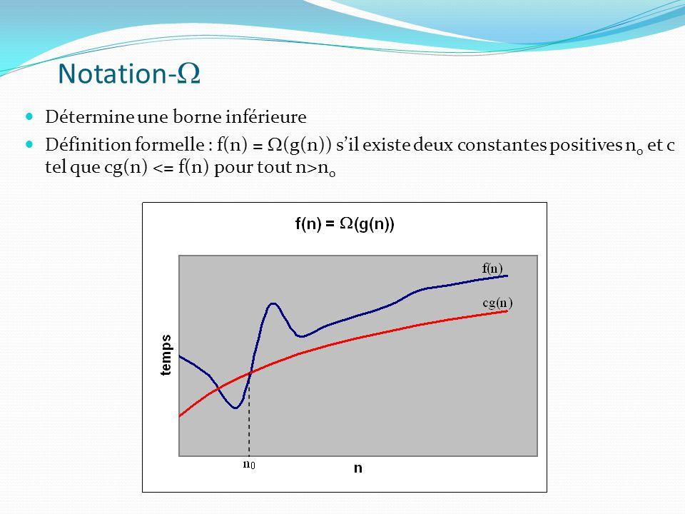 Notation- Détermine une borne inférieure Définition formelle : f(n) = (g(n)) sil existe deux constantes positives n 0 et c tel que cg(n) n 0