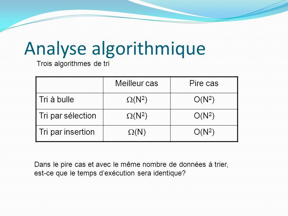 Analyse algorithmique Meilleur casPire cas Tri à bulle (N 2 ) O(N 2 ) Tri par sélection (N 2 ) O(N 2 ) Tri par insertion (N) O(N 2 ) Trois algorithmes