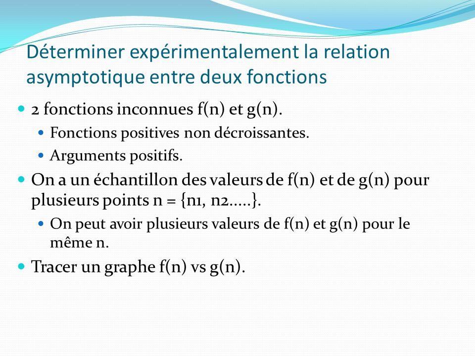 Déterminer expérimentalement la relation asymptotique entre deux fonctions 2 fonctions inconnues f(n) et g(n). Fonctions positives non décroissantes.