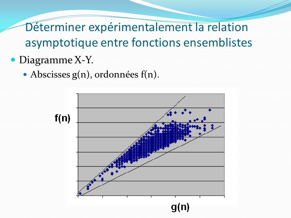 Déterminer expérimentalement la relation asymptotique entre fonctions ensemblistes Diagramme X-Y. Abscisses g(n), ordonnées f(n).