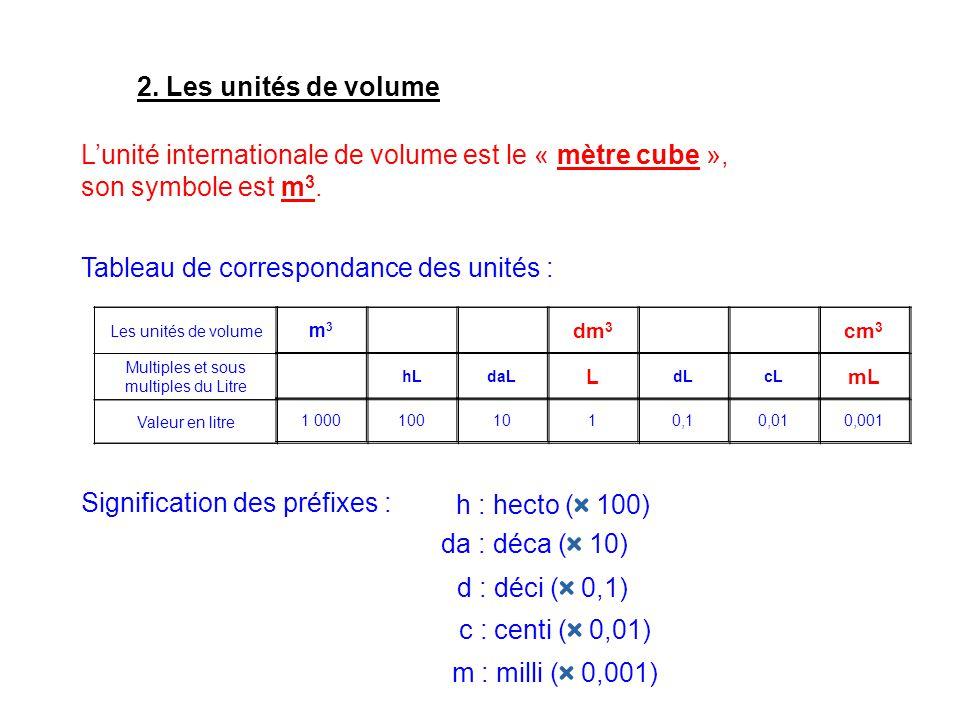 Lunité internationale de volume est le « mètre cube », son symbole est m 3. 2. Les unités de volume Tableau de correspondance des unités : Les unités