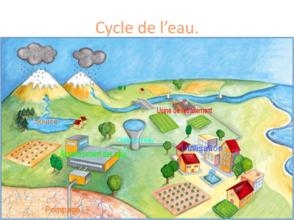 La distribution de l eau potable se fait au moyen d un réseau de canalisations qui relient le lieu de production aux points de stockage et d utilisation.
