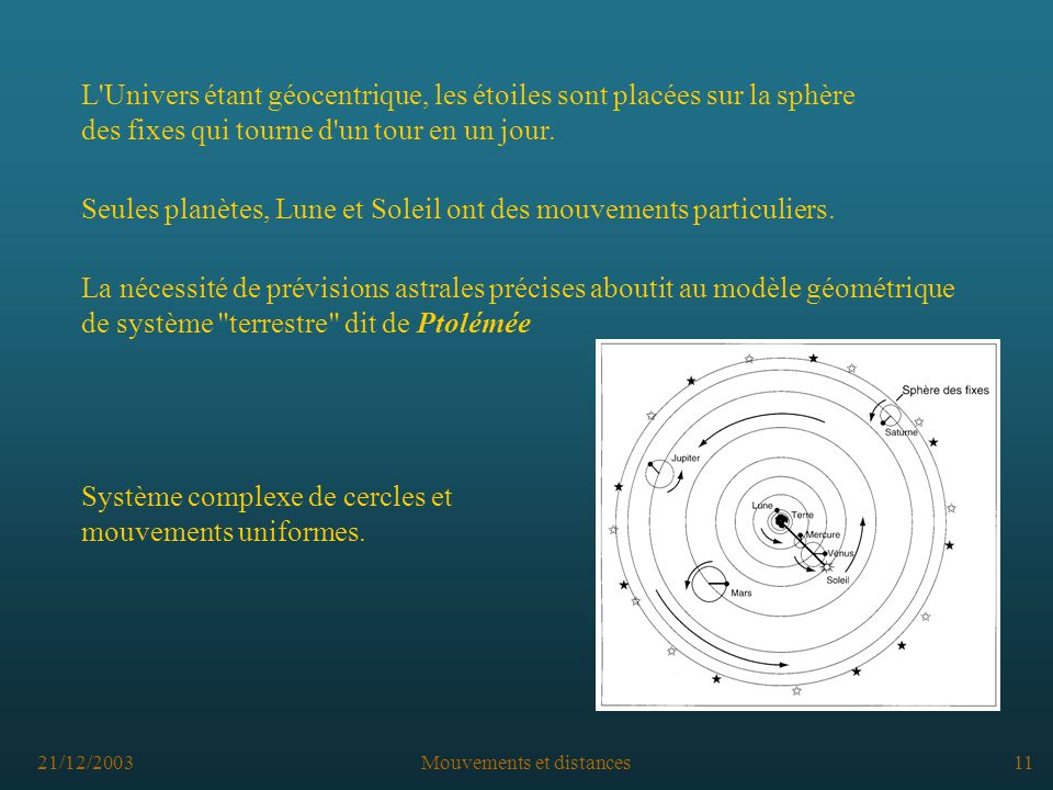 21/12/2003Mouvements et distances11 L Univers étant géocentrique, les étoiles sont placées sur la sphère des fixes qui tourne d un tour en un jour.