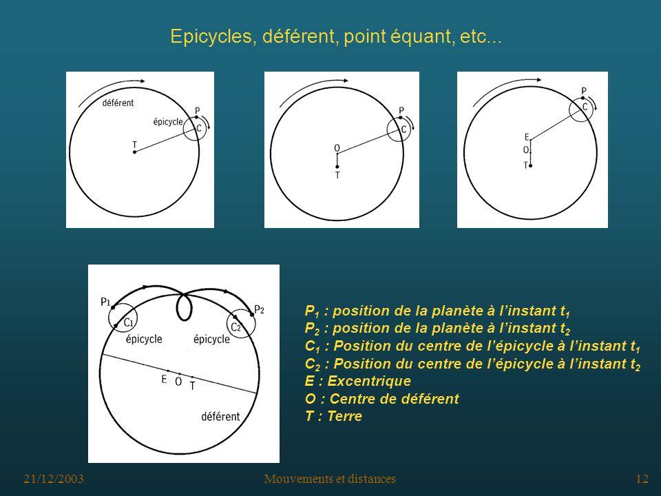 21/12/2003Mouvements et distances12 Epicycles, déférent, point équant, etc...