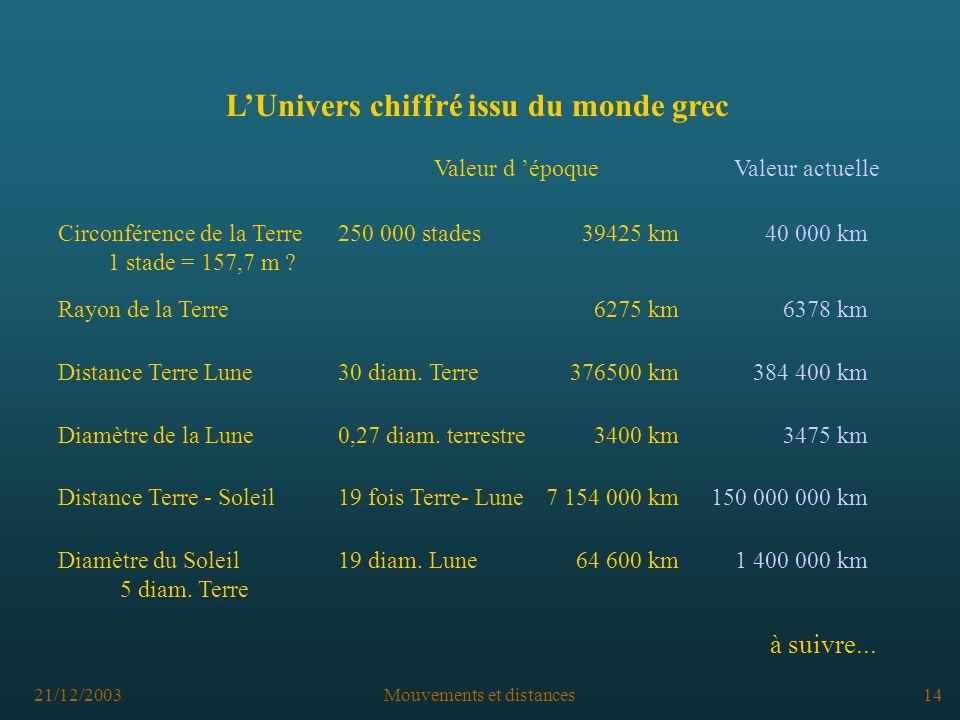 21/12/2003Mouvements et distances14 LUnivers chiffré issu du monde grec Diamètre du Soleil19 diam.