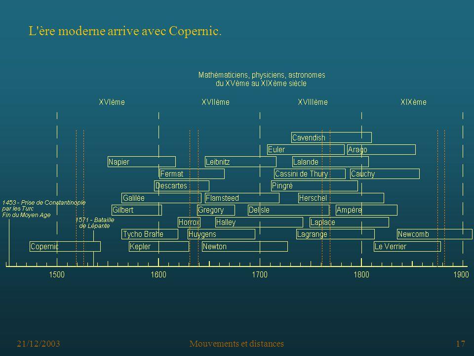 21/12/2003Mouvements et distances17 L ère moderne arrive avec Copernic.