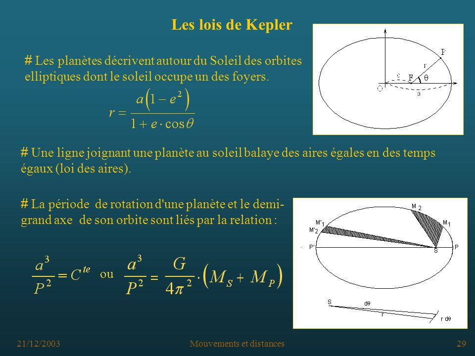 21/12/2003Mouvements et distances29 Les lois de Kepler # Les planètes décrivent autour du Soleil des orbites elliptiques dont le soleil occupe un des foyers.