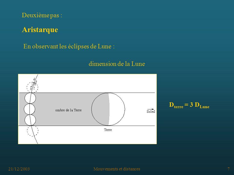 21/12/2003Mouvements et distances7 Aristarque En observant les éclipses de Lune : dimension de la Lune D terre = 3 D Lune Deuxième pas :