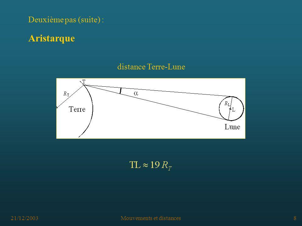 21/12/2003Mouvements et distances8 distance Terre-Lune Deuxième pas (suite) : Aristarque
