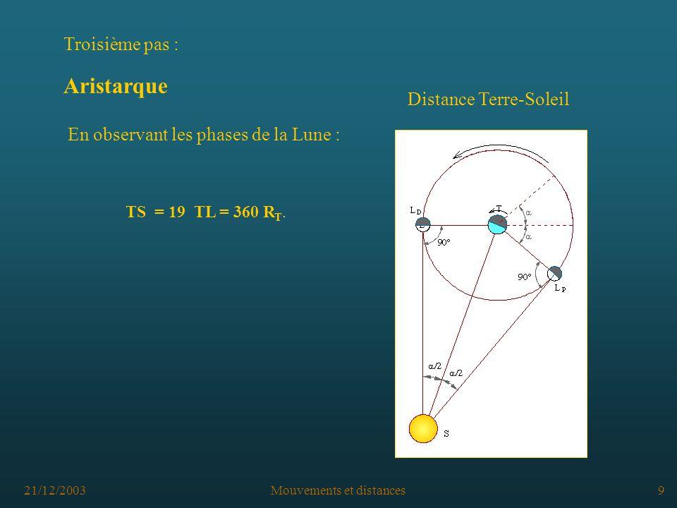 21/12/2003Mouvements et distances9 Distance Terre-Soleil TS = 19 TL = 360 R T.