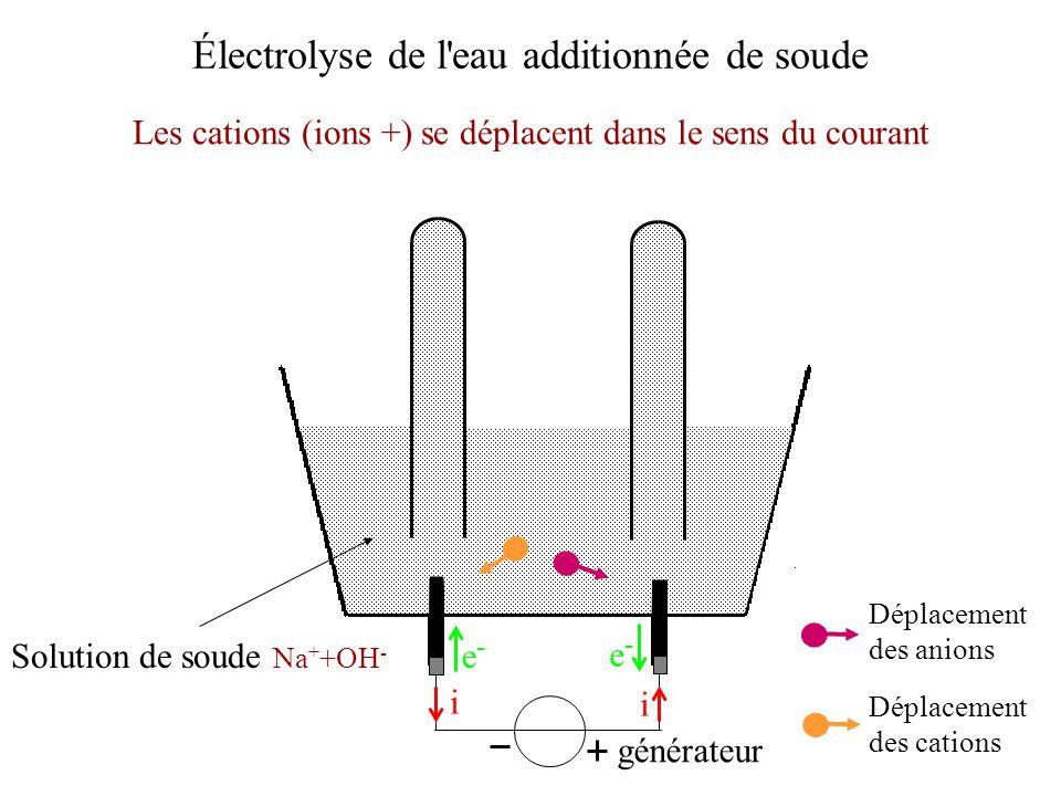 Électrolyse de l'eau additionnée de soude Les cations (ions +) se déplacent dans le sens du courant générateur i i e-e- e-e- Déplacement des anions Dé