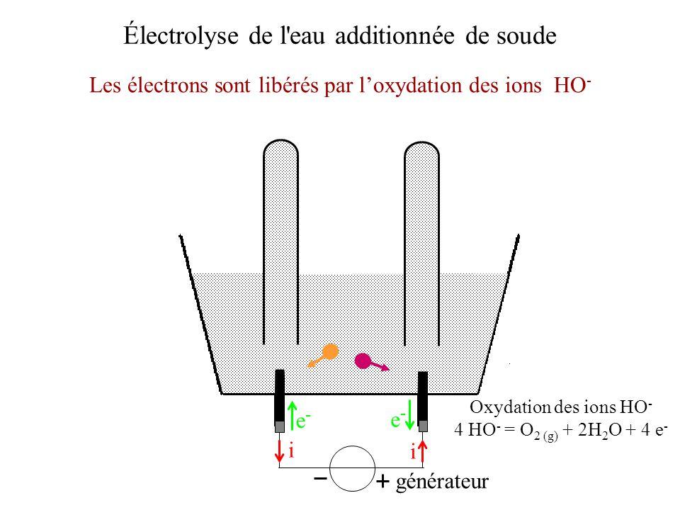 Électrolyse de l'eau additionnée de soude Les électrons sont libérés par loxydation des ions HO - générateur i i e-e- e-e- Oxydation des ions HO - 4 H