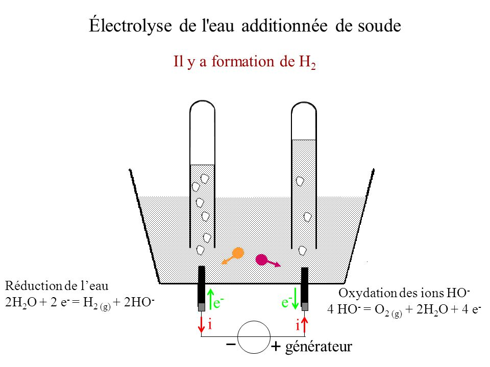 Électrolyse de l'eau additionnée de soude Il y a formation de H 2 générateur i i e-e- e-e- Réduction de leau 2H 2 O + 2 e - = H 2 (g) + 2HO - Oxydatio