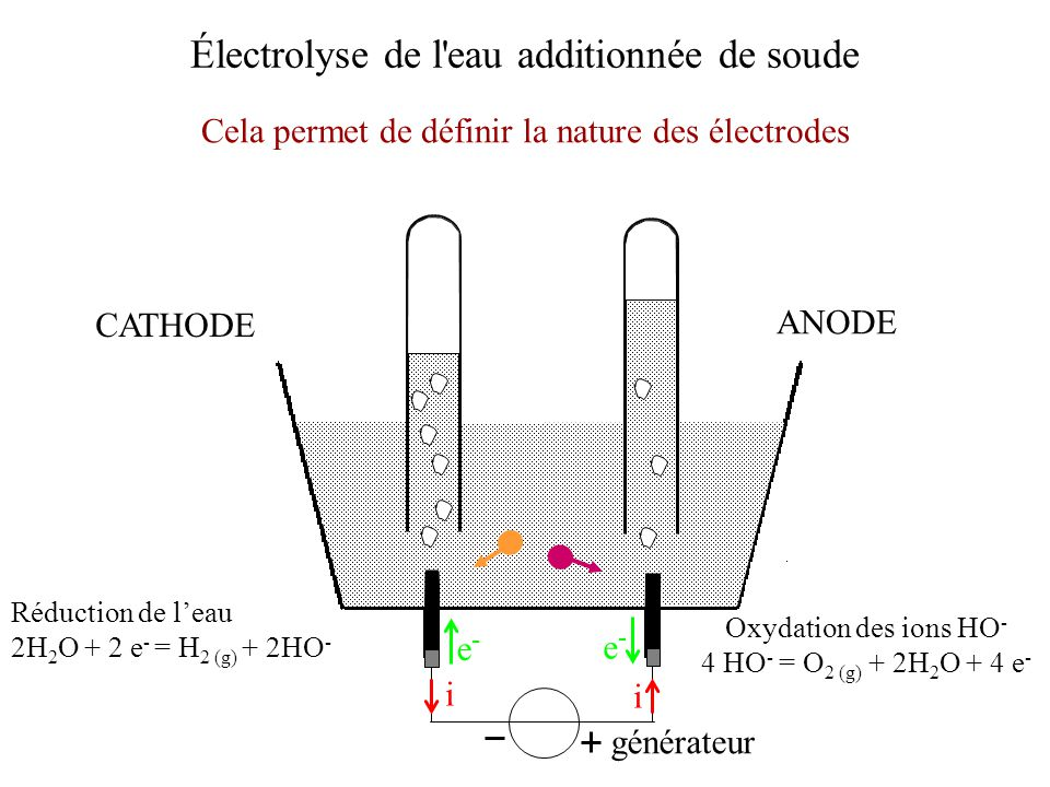 Électrolyse de l'eau additionnée de soude générateur i i e-e- e-e- ANODE CATHODE Cela permet de définir la nature des électrodes Réduction de leau 2H