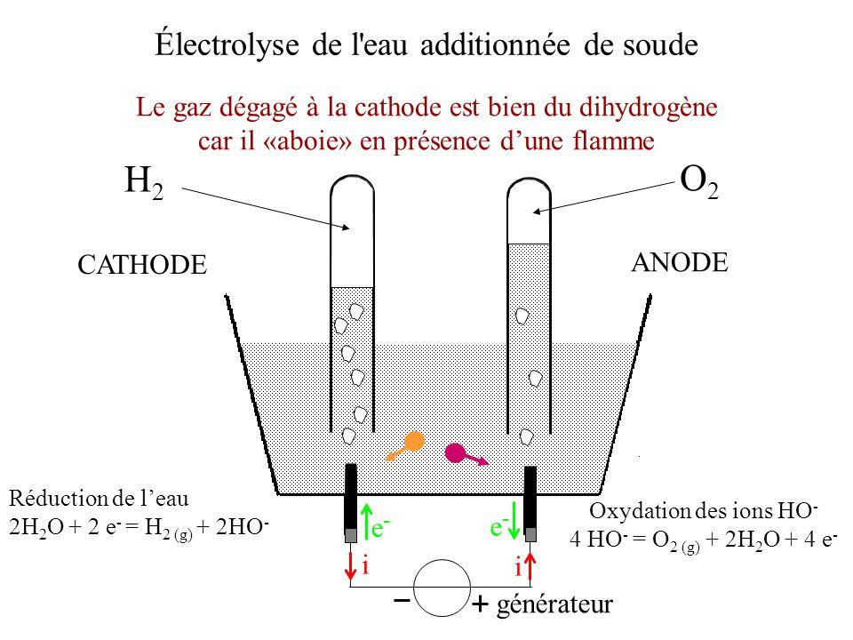 Électrolyse de l'eau additionnée de soude générateur i i e-e- e-e- ANODE CATHODE Le gaz dégagé à la cathode est bien du dihydrogène car il «aboie» en