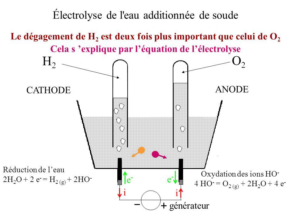 Électrolyse de l'eau additionnée de soude Le dégagement de H 2 est deux fois plus important que celui de O 2 générateur i i e-e- e-e- ANODE CATHODE O2