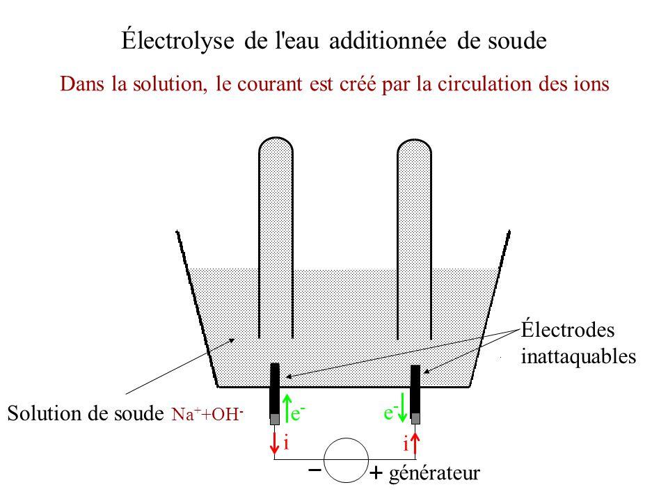 Électrodes inattaquables Dans la solution, le courant est créé par la circulation des ions générateur i i e-e- e-e- Électrolyse de l'eau additionnée d